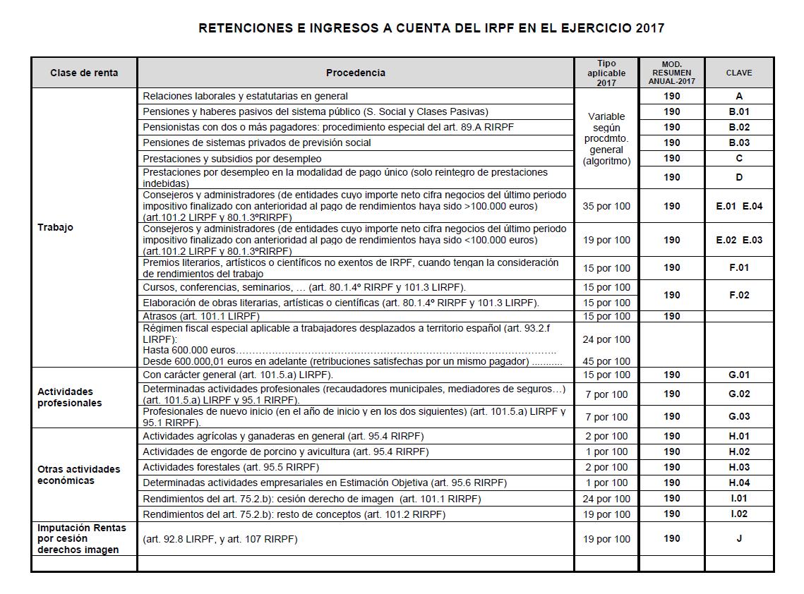 Tabla retenciones irpf 2017